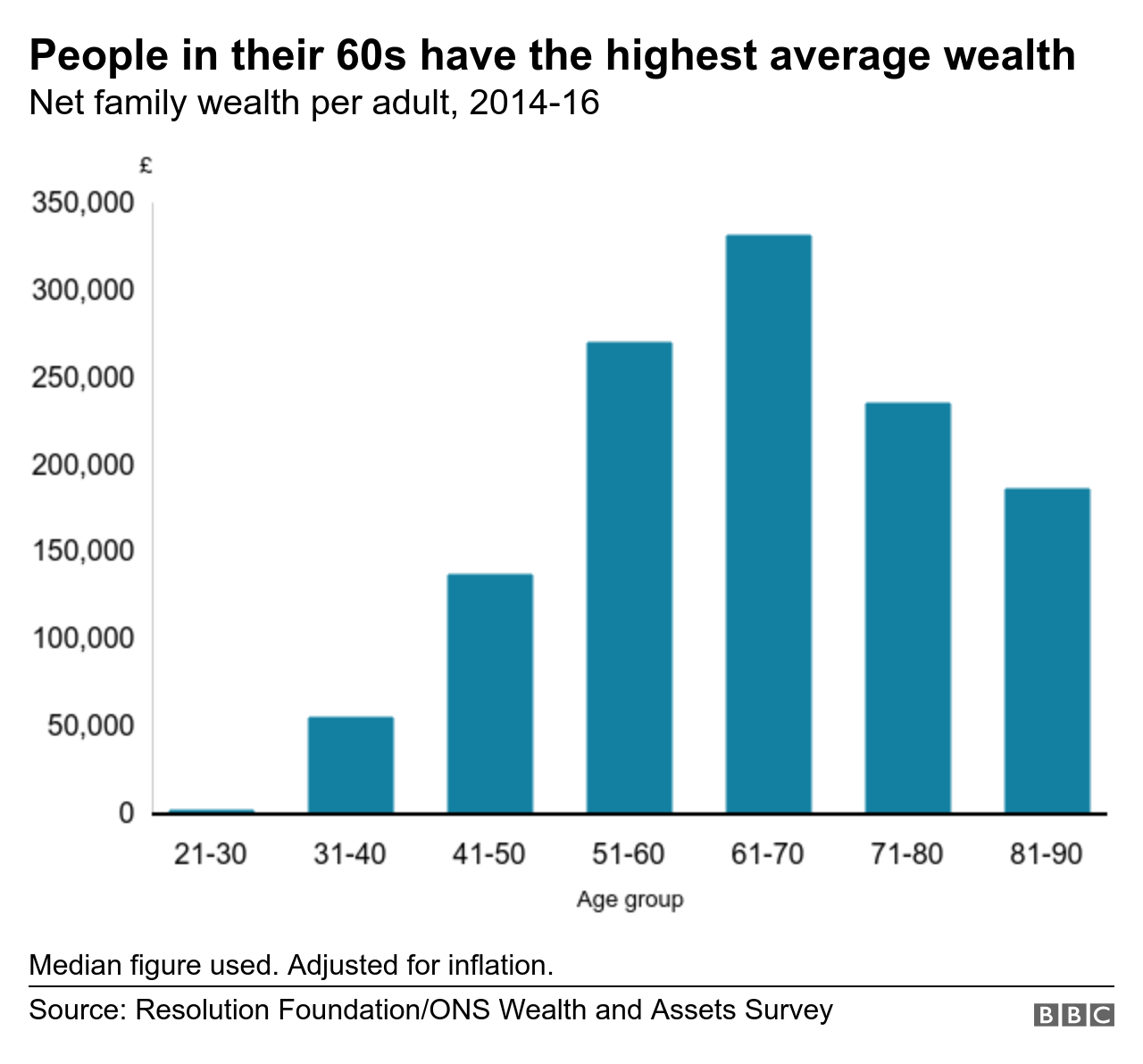 Chart showing average wealth by age group