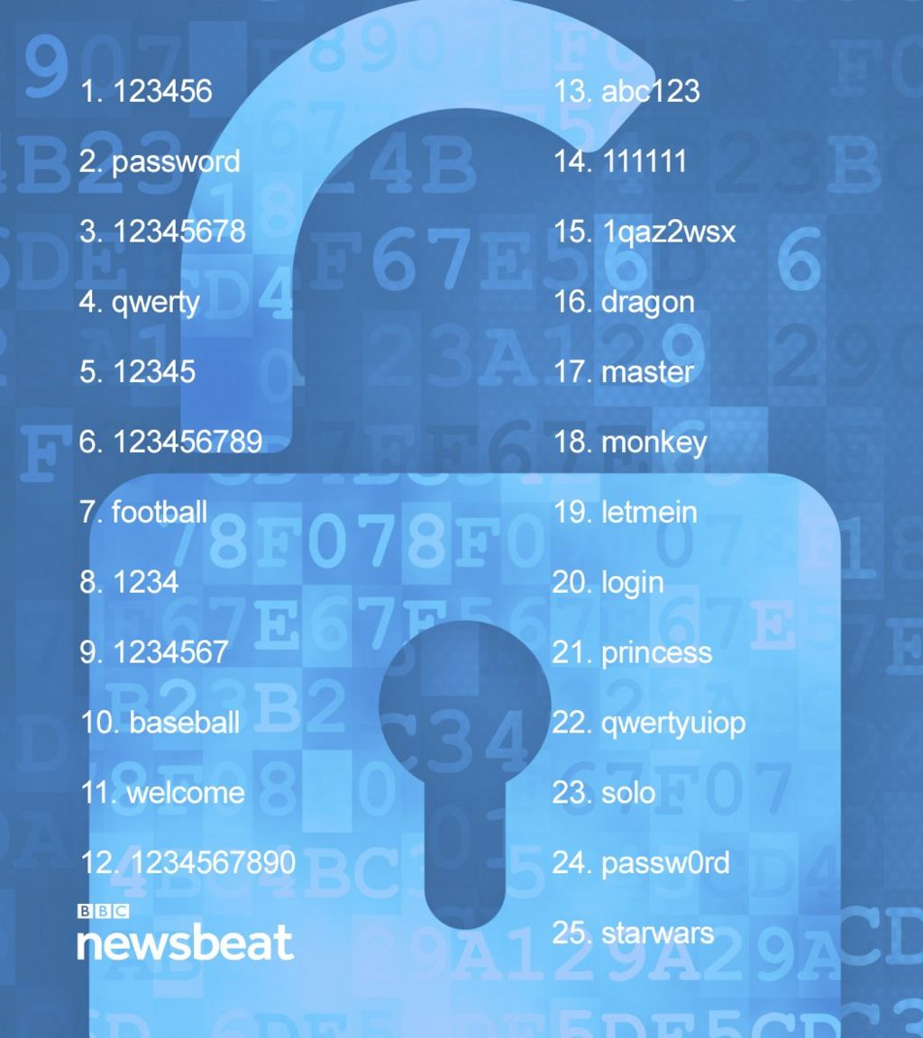 A list of the top 25 passwords of 2015.