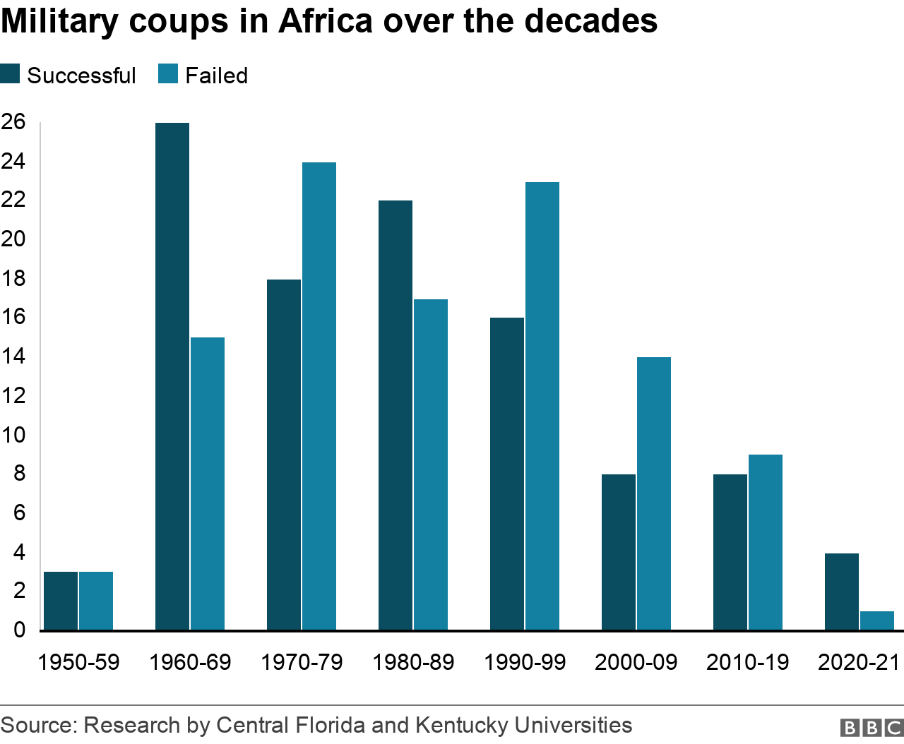 A chart showing successful and failed military coups in Africa