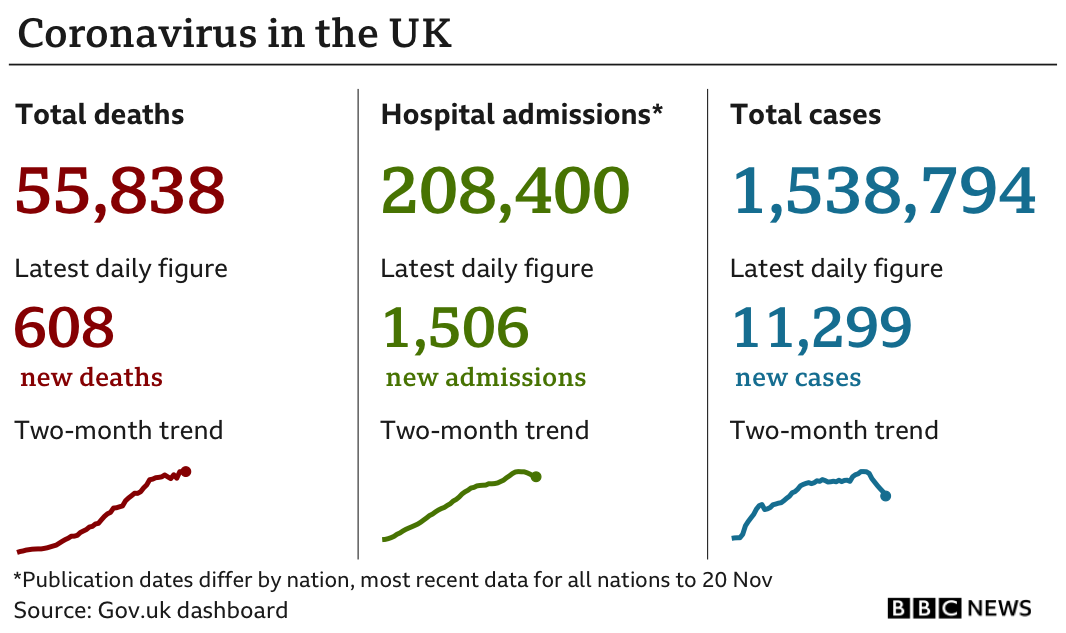 Government statistics show 55,838 people have died of coronavirus, up 608 in the previous 24 hours, while the total number of confirmed cases is now 1,538,794, up 11,299 and hospital admissions are now 208,400, up 1,506. (Updated 24 November)
