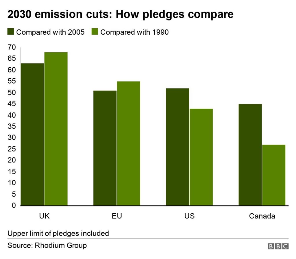 Percentage emission cuts pledged