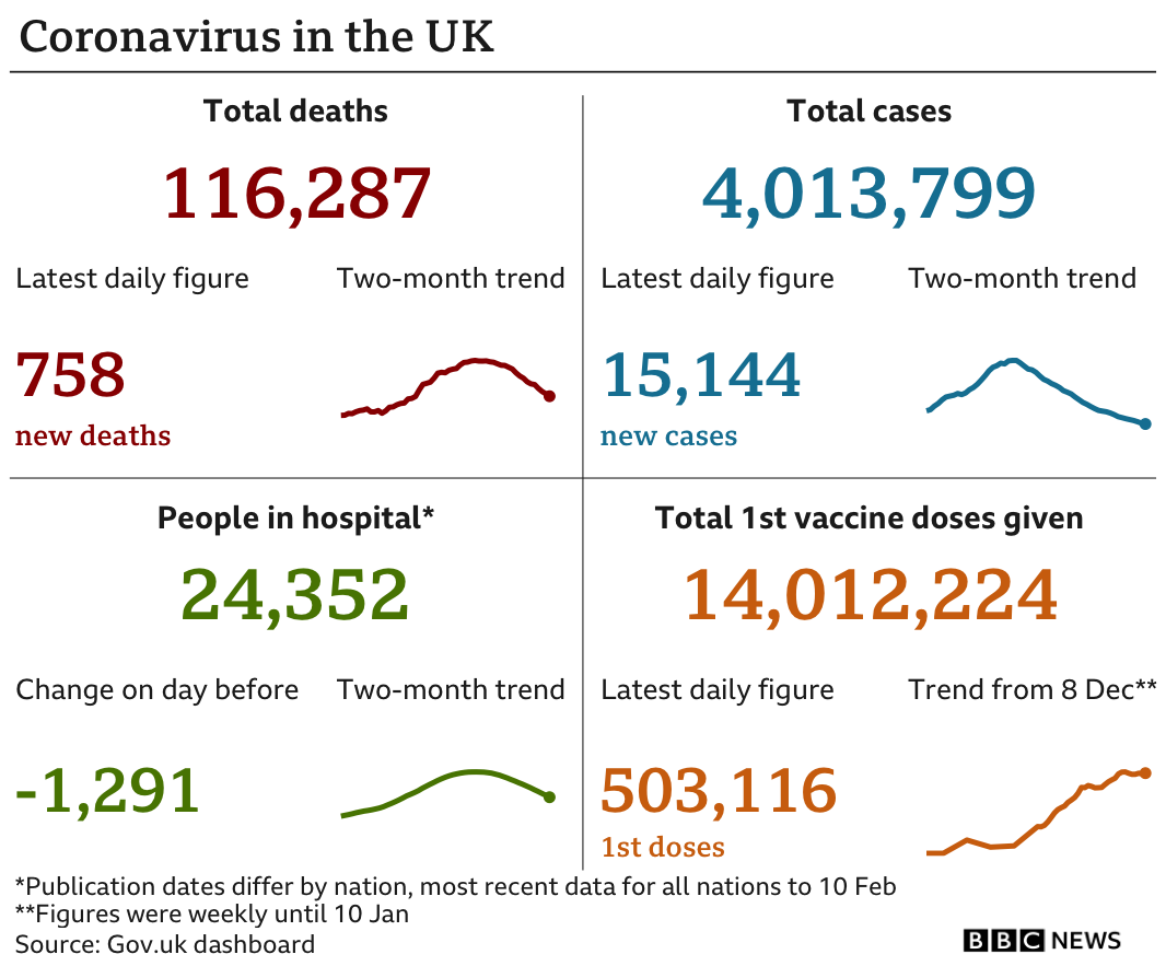 UK virus summary