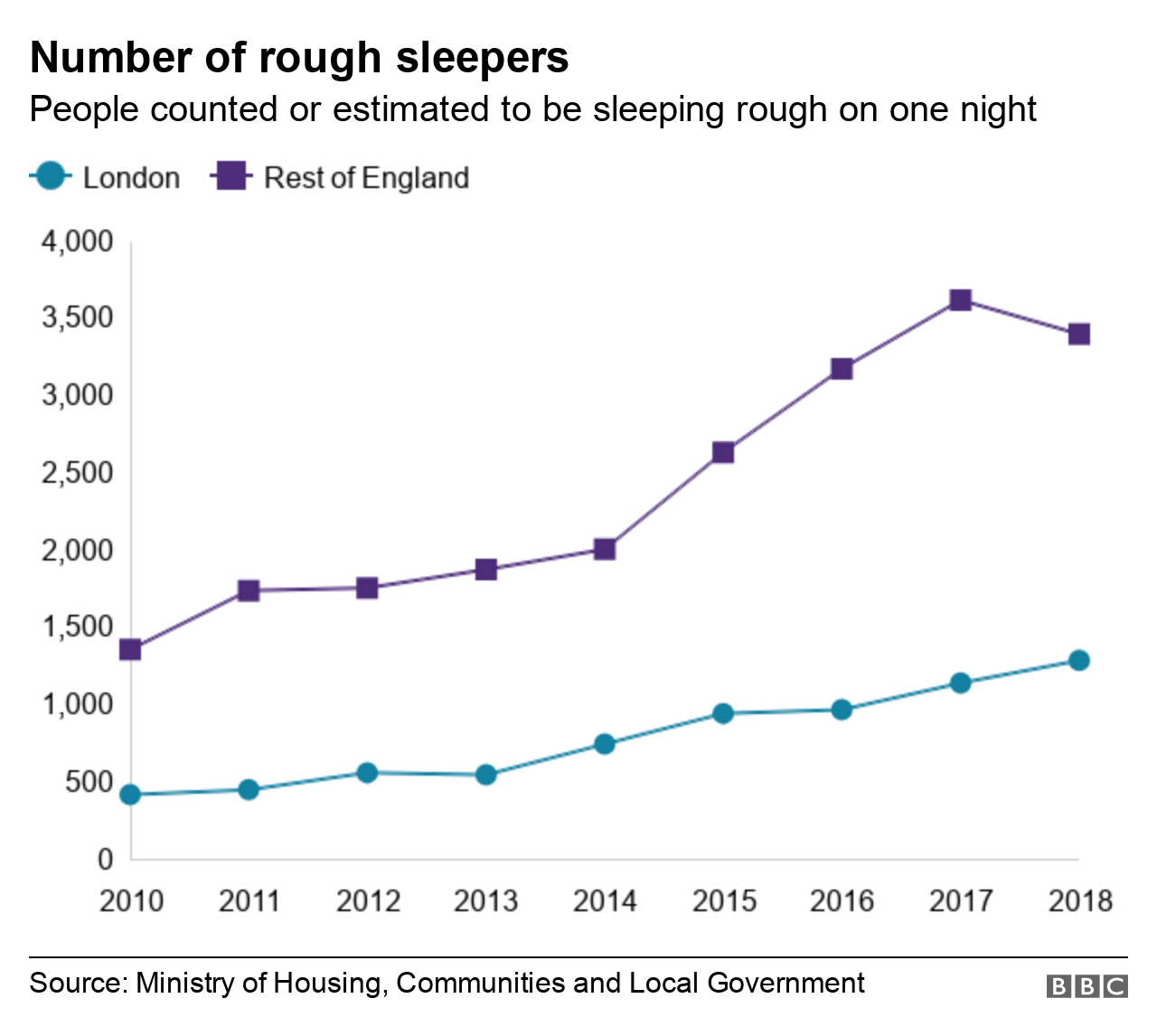 Chart showing number of rough sleepers in England