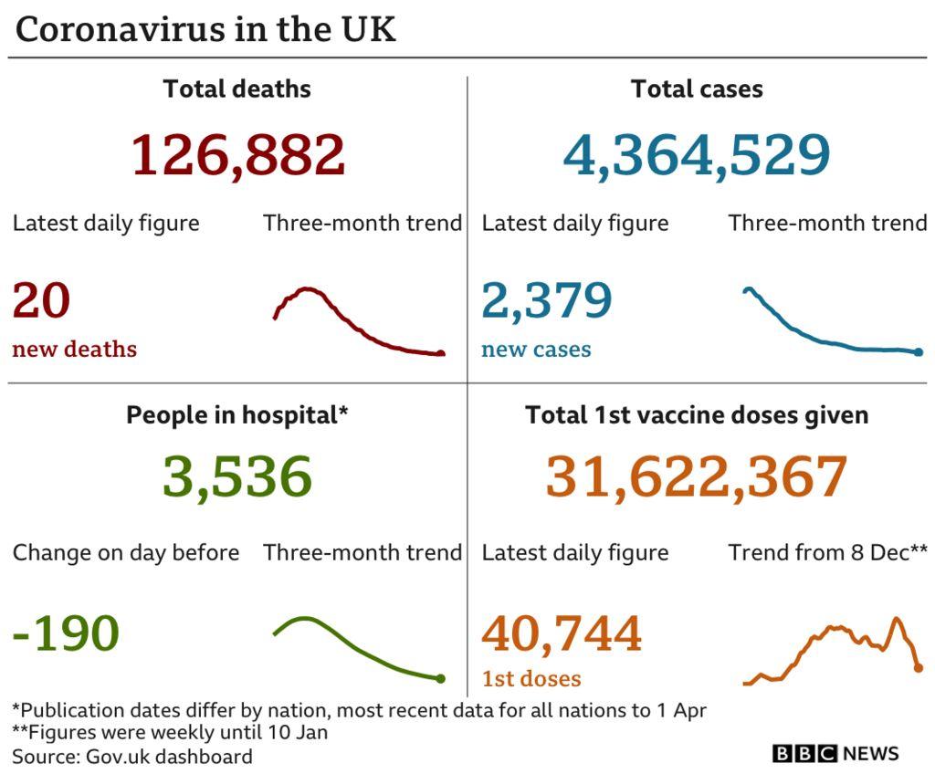 Coronavirus data chart