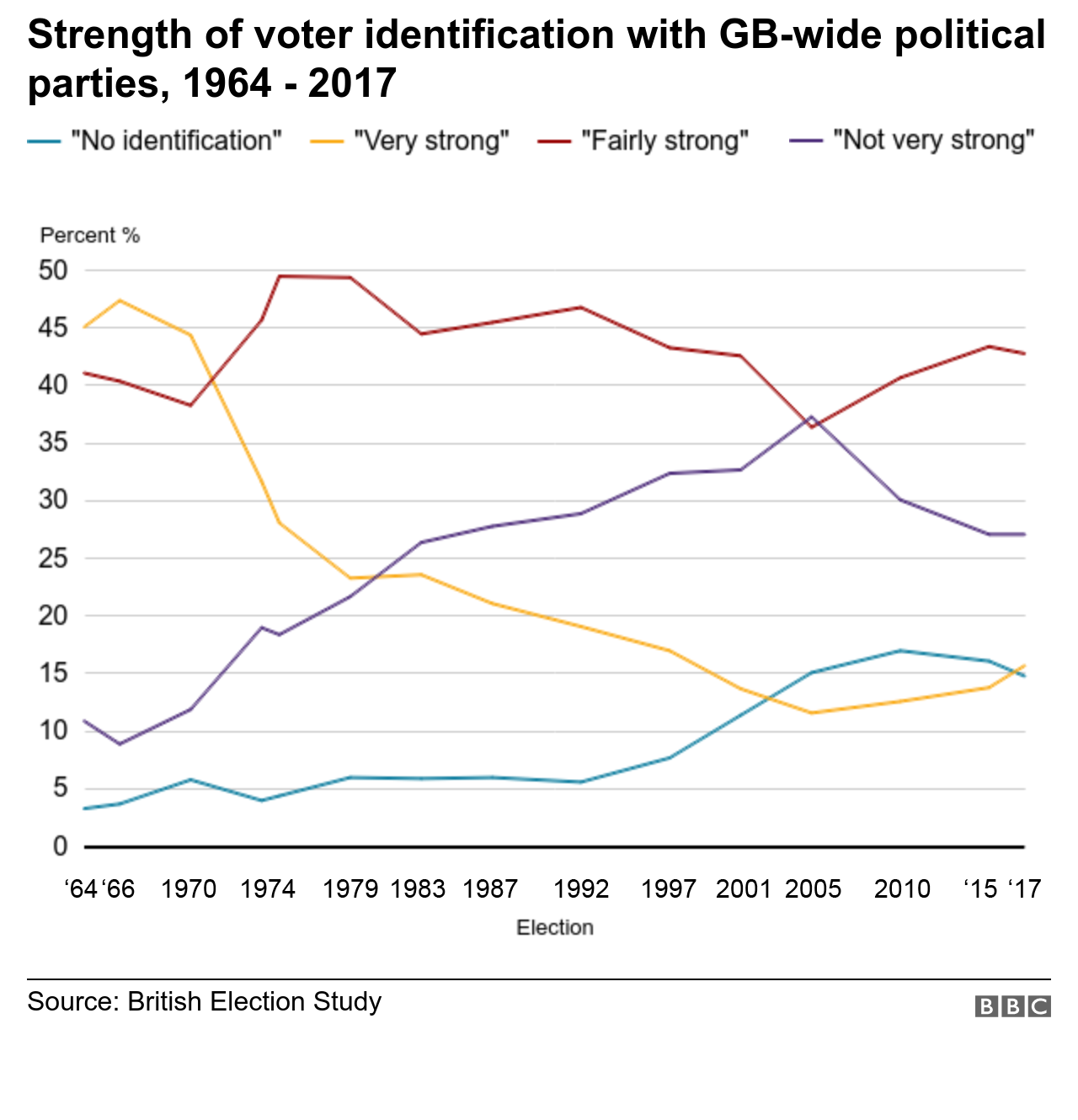 Graph: Strength of voter identification with GB-wide political parties, 1964-2017