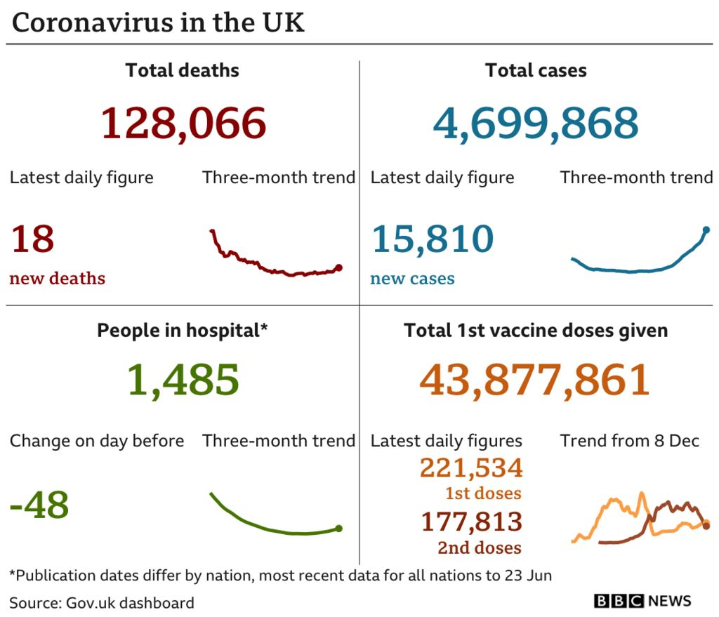 Chart showing the UK's latest Covid data