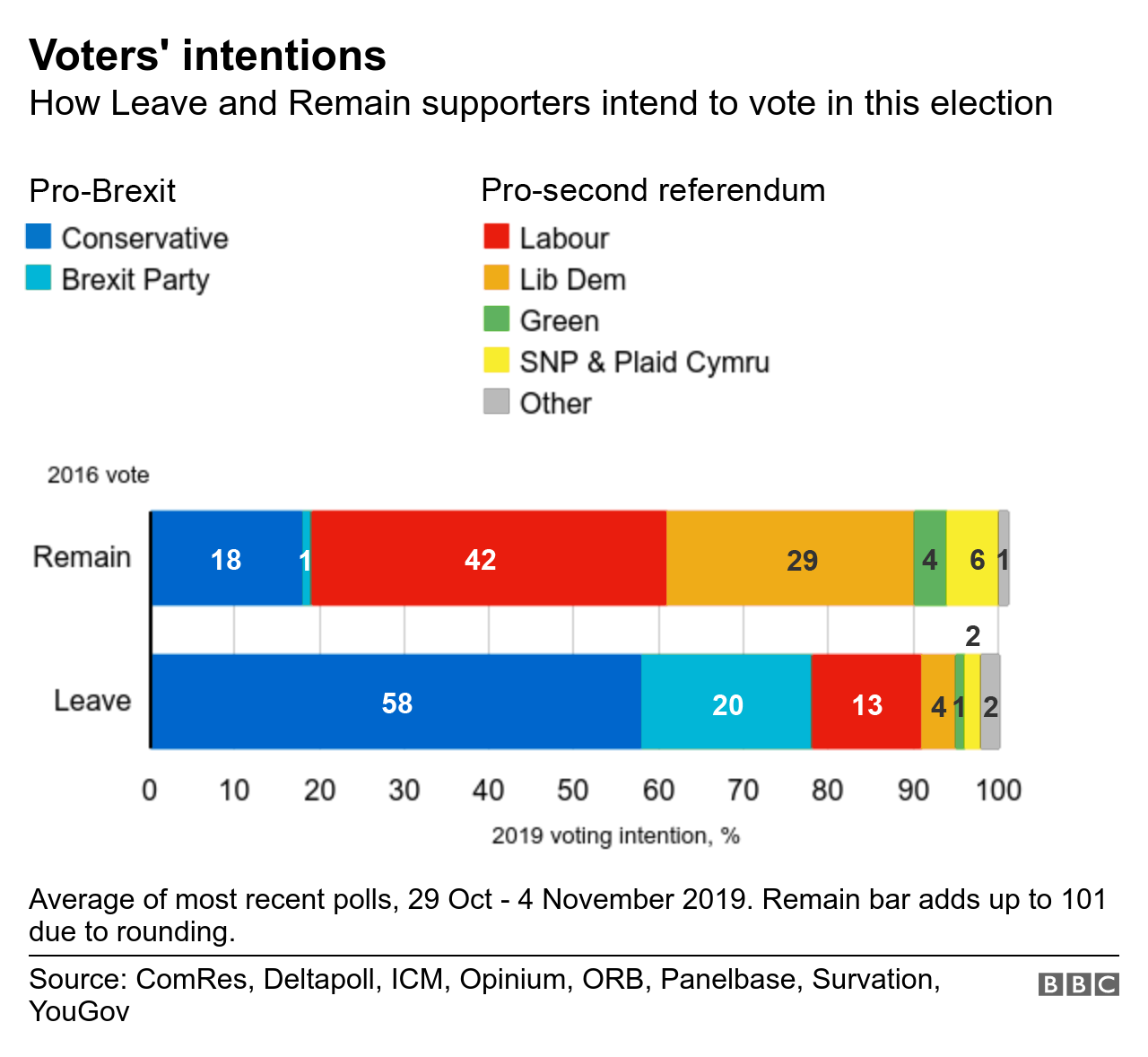Voting intention by support for Leave and Remain