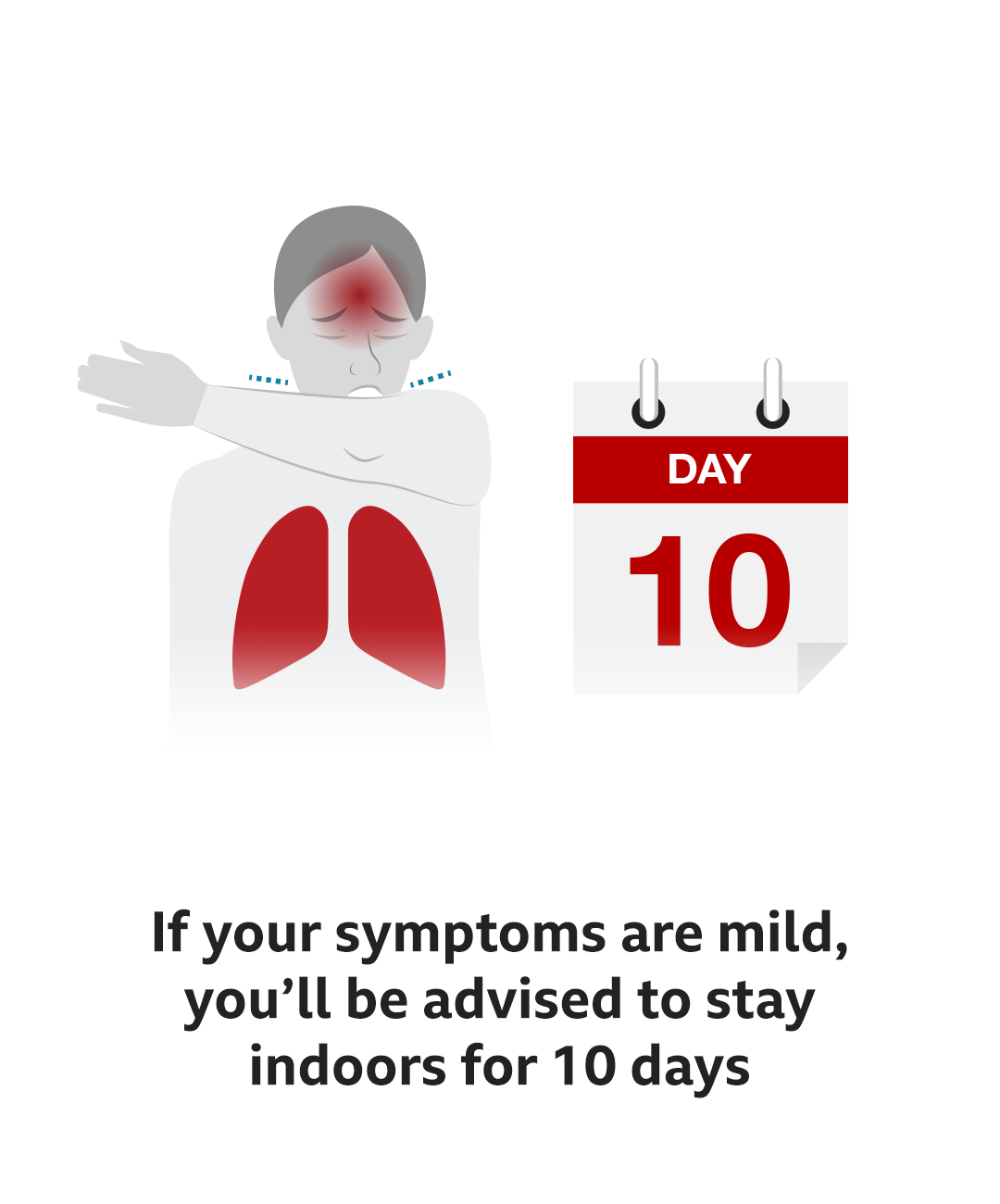 If your symptoms are mild you'll be advised to stay indoors for 10 days.