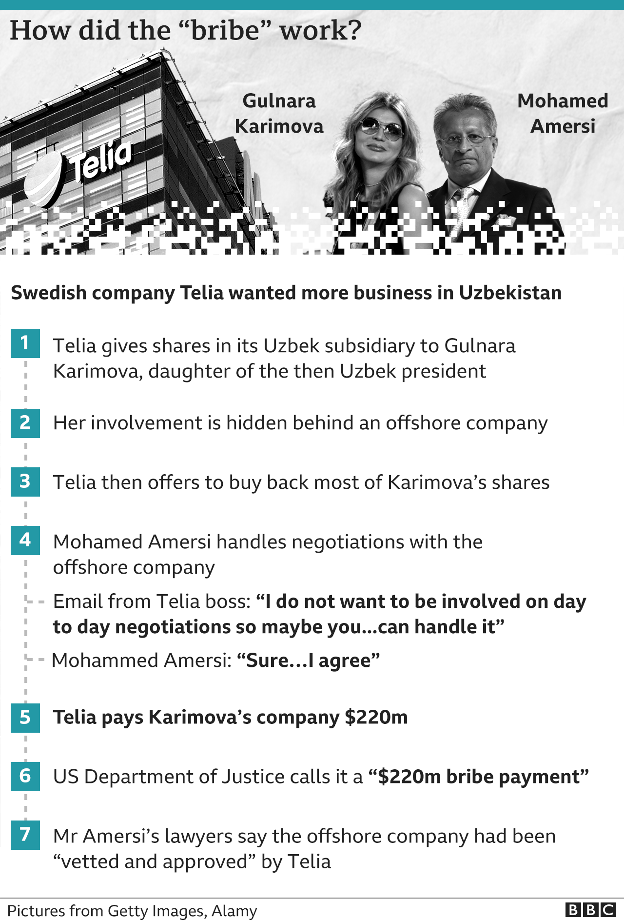 Graphic showing how the case involving Mohamed Amersi and the Uzbek deal played out