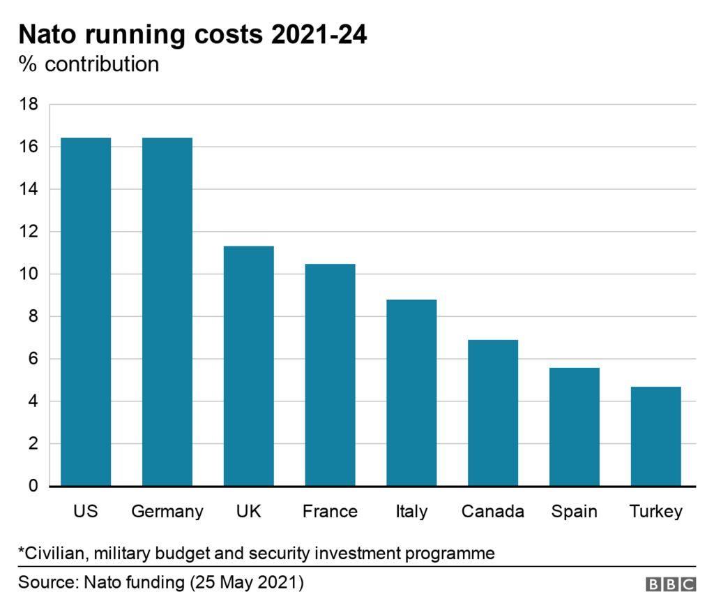 Bar chart of biggest contributors to Nato running costs