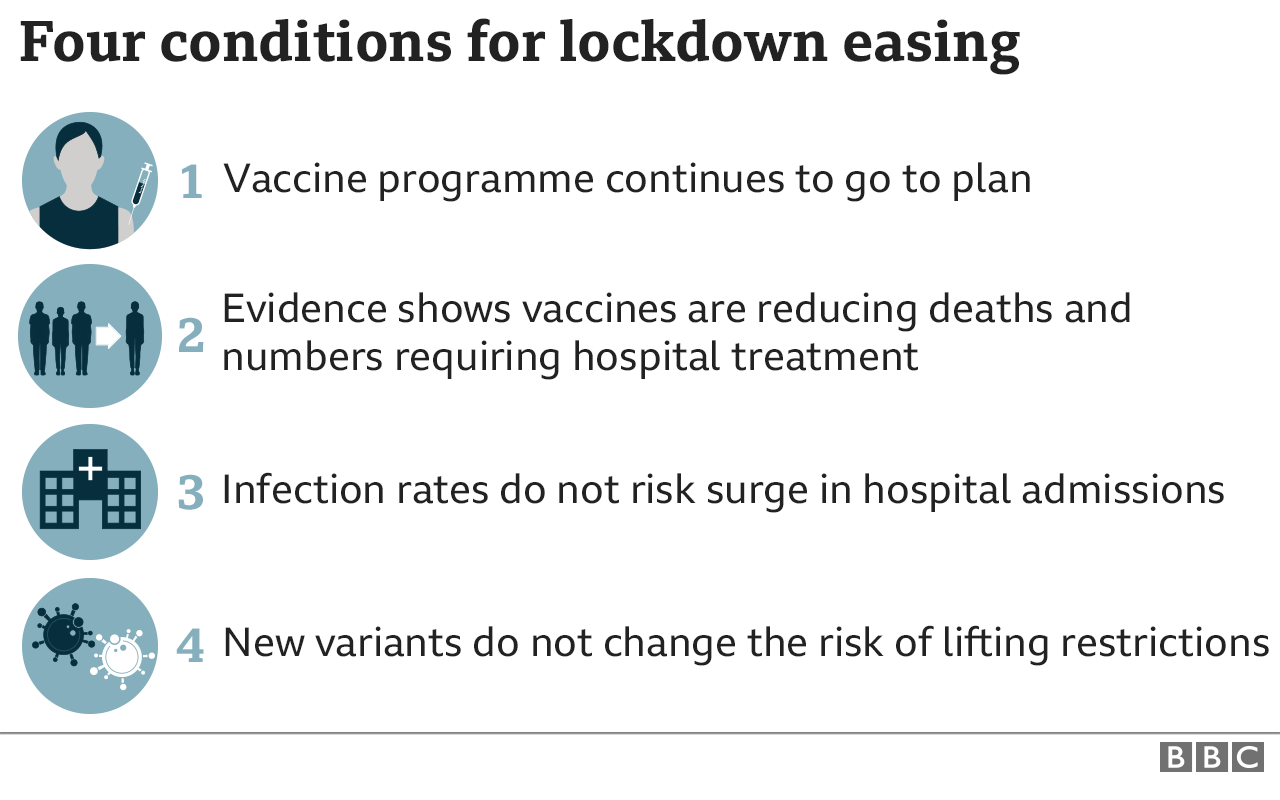 The four conditions for easing England's lockdown measures