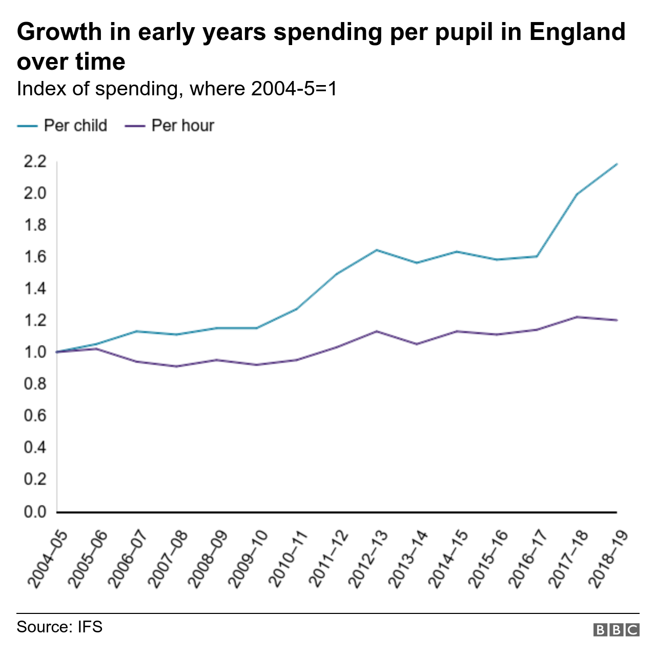 Early years spending