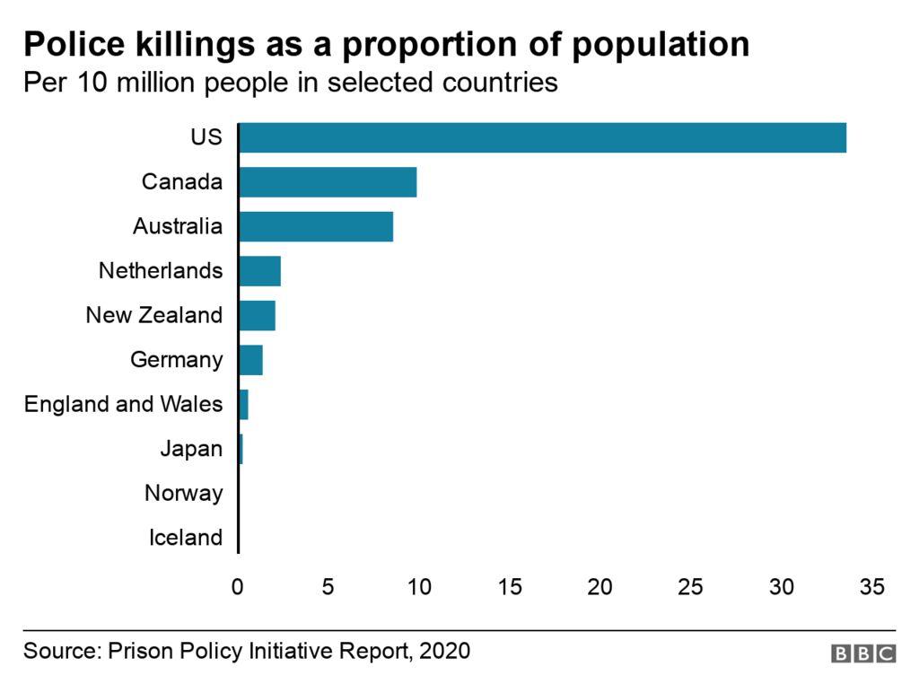 Graph of police killings worldwide