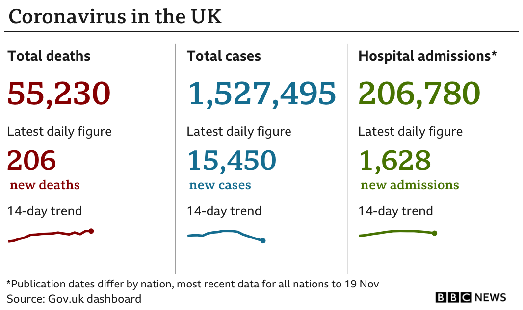 Government statistics show 55,230 people have died of coronavirus, up 206 in the previous 24 hours, while the total number of confirmed cases is now 1,527,495, up 15,450 and hospital admissions are now 206,780, up 1,628. (Updated 23 November)
