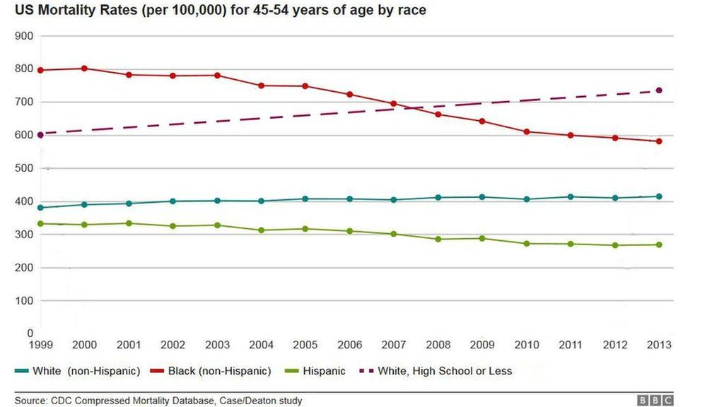 US Mortality Rates per 100,00 people for 45-54 years of age by race