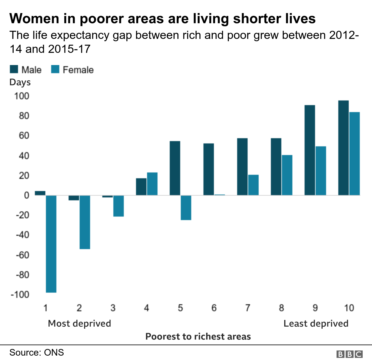 Women in poorer areas are living shorter lives