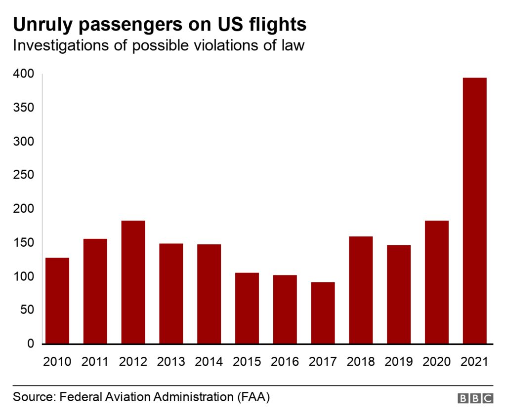 A chart showing the number of investigations for possible breaches of law on flights