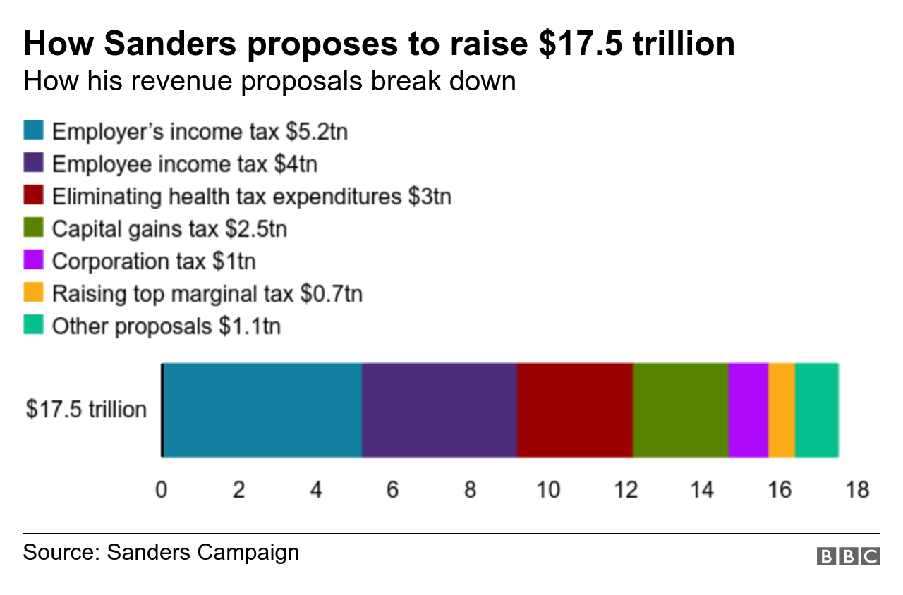 How Sanders proposes to fund Medicare for all