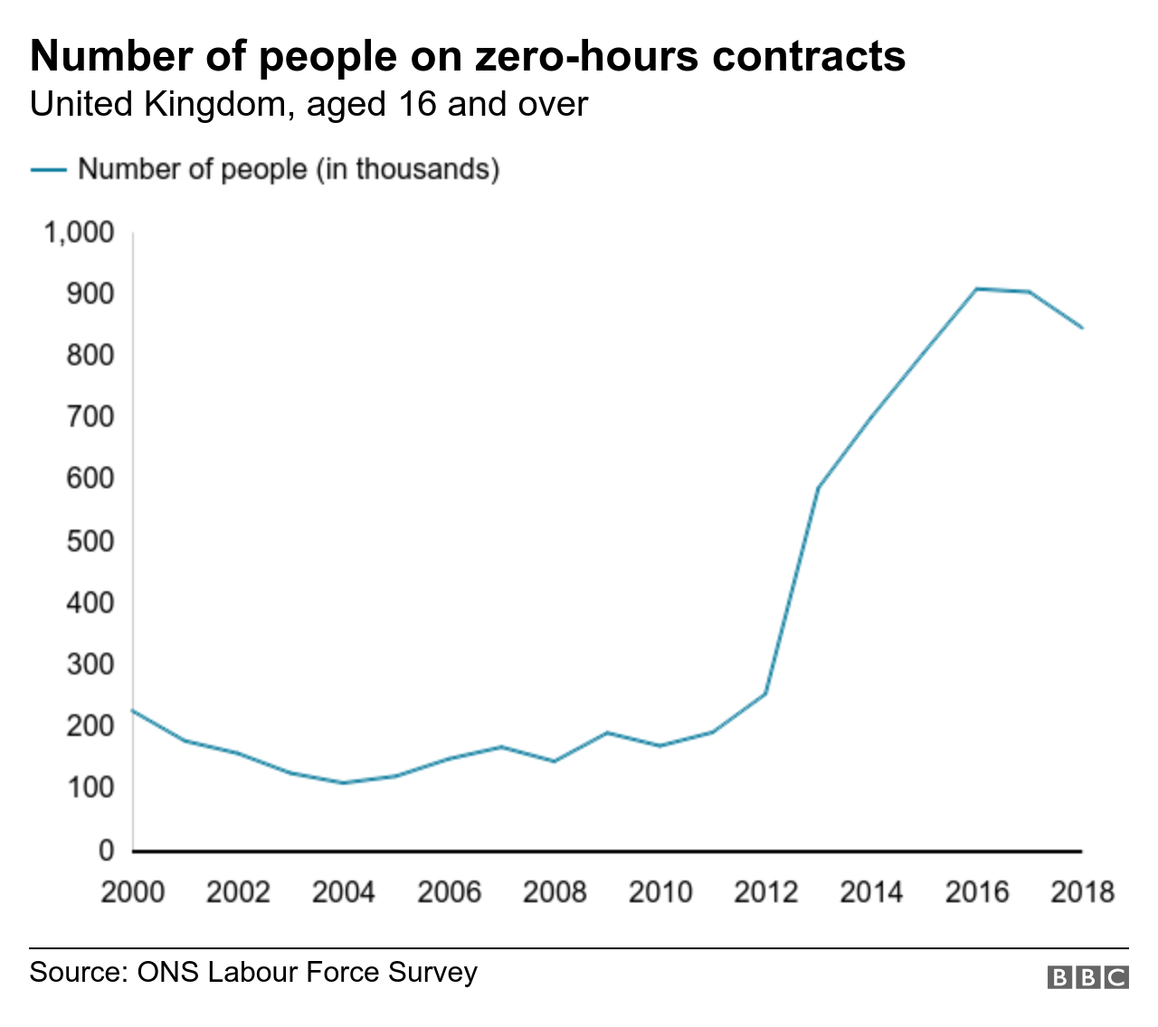 Chart showing number of people who say they are on a zero-hours contract