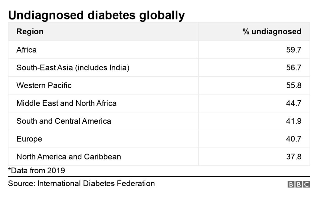 Table of %age of undiagnosed diabetes globally
