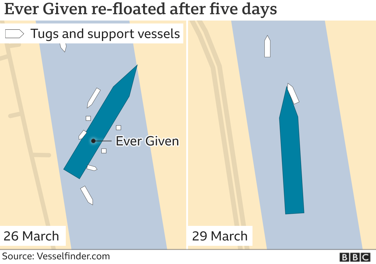 The Ever Given shown stuck then released in the Suez Canal