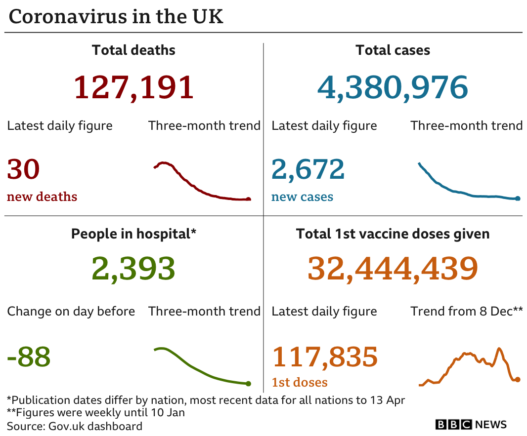 Government statistics show 127,191 people have now died, up 30 in the latest 24-hour period. In total 4,380,976 people have tested positive, 2,672 up on the previous day. There are 2,393 people in hospital. In total 32,444,439 people have received their first vaccination, up 117,835 in the latest 24-hour period. Updated 15 April.