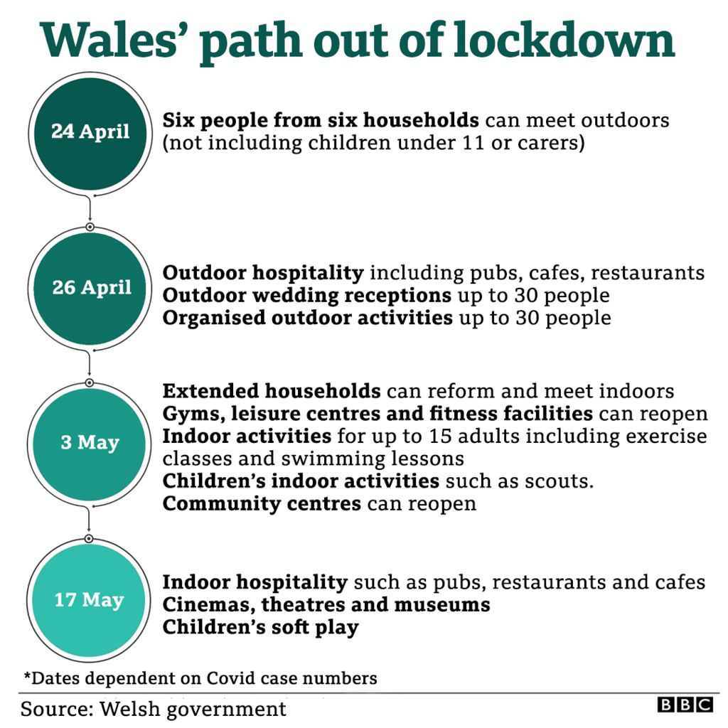 Graphic on the dates for exiting lockdown