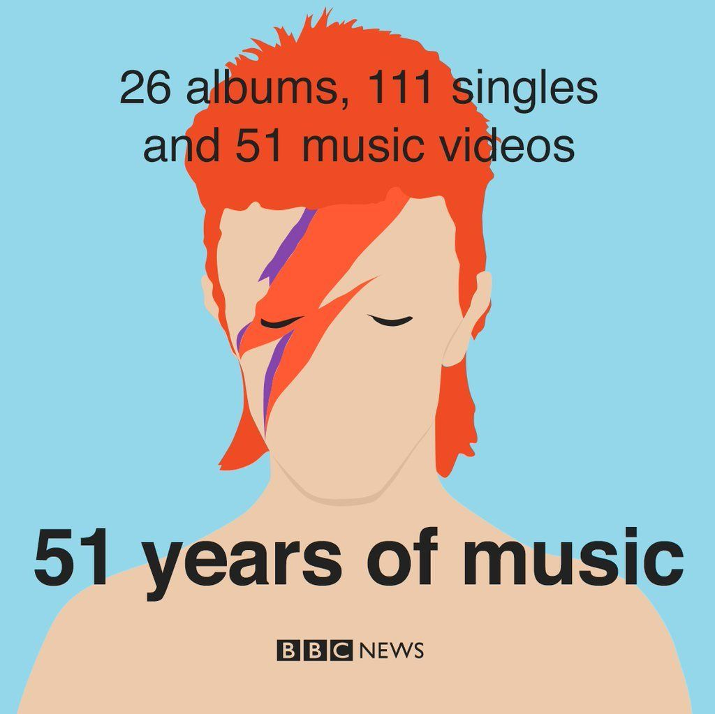 David Bowie: 26 albums, 111 singles, and 51 music videos - in 51 years of music