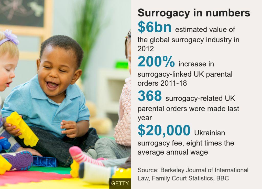 Surrogacy in numbers datapic