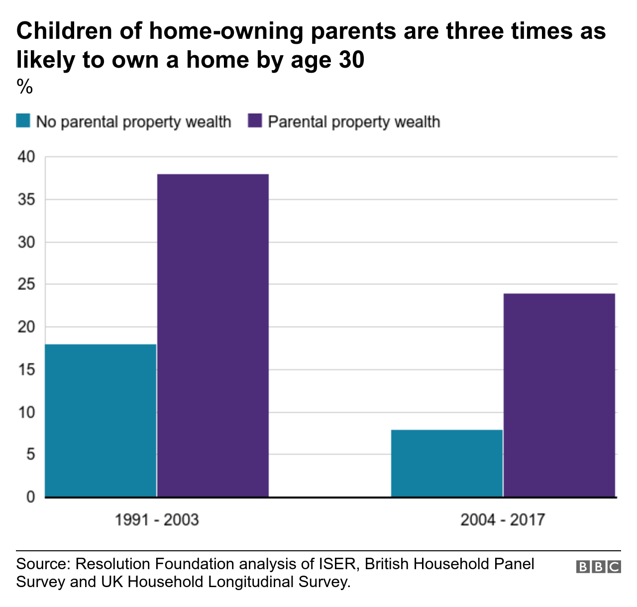 Chart showing that children of homeowners are three times more likely to get on the property ladder by 30