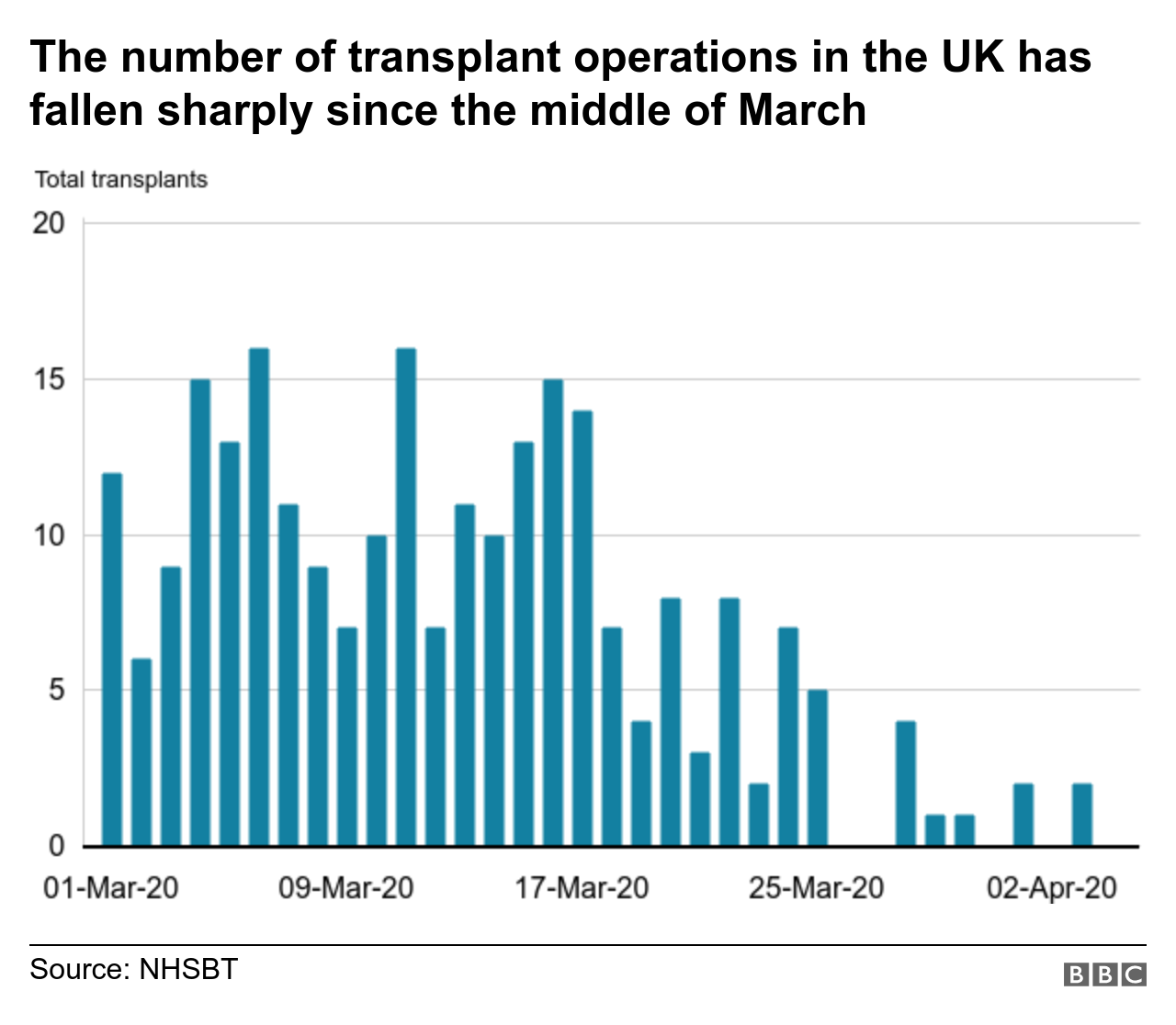 Graph showing transplant operations in the UK have fallen sharply since mid-March