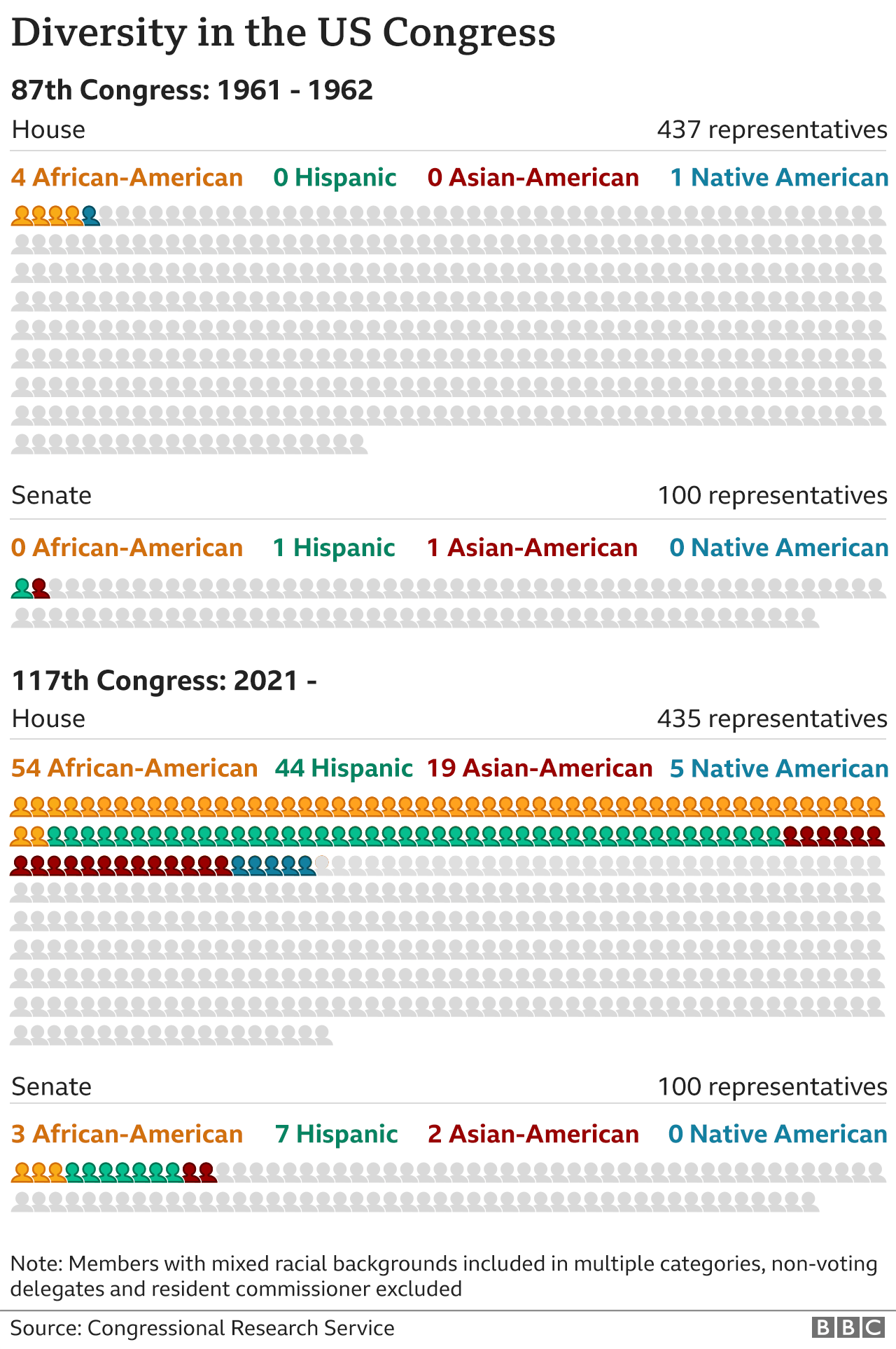US Congress diversity