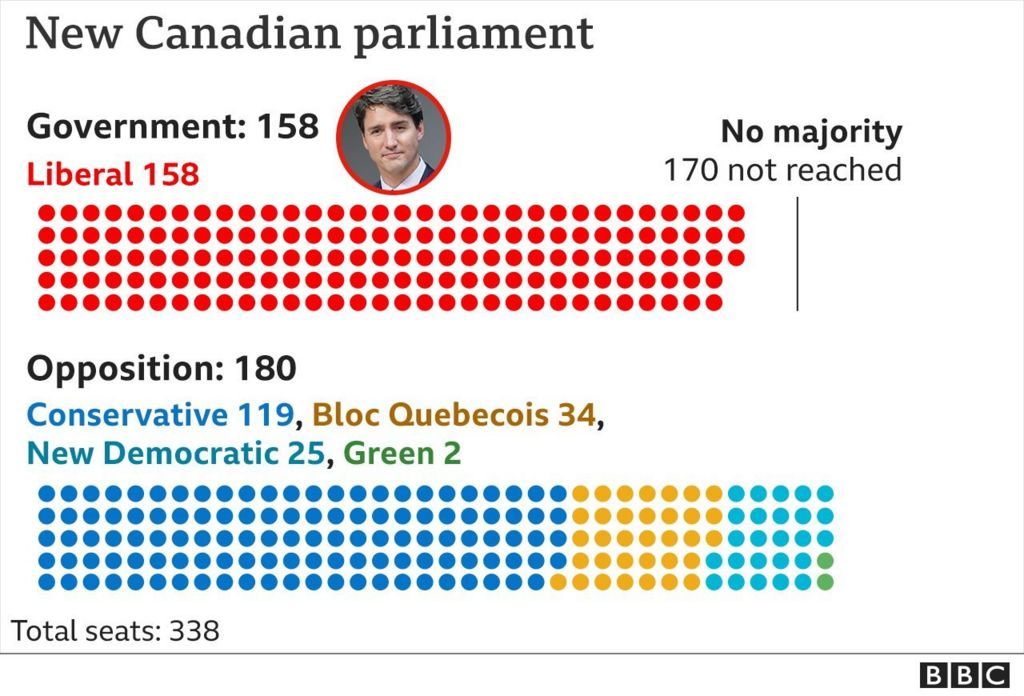 Canada election: Trudeau stays in power but Liberals fall short of majority thumbnail