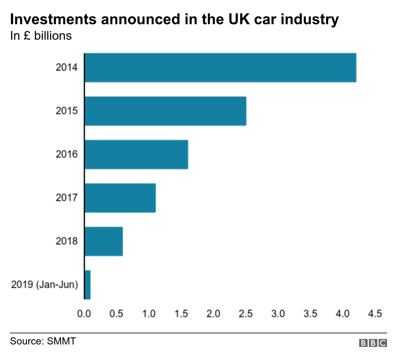 Car industry investment chart