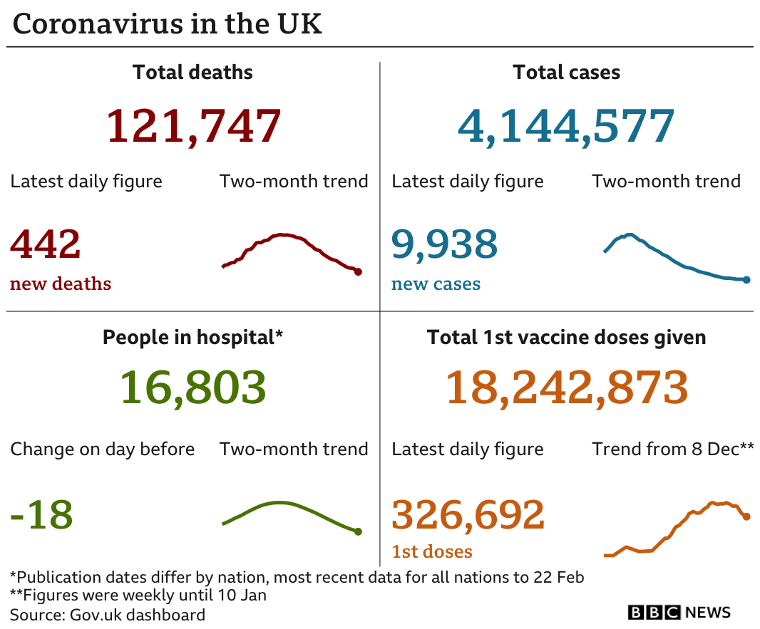 Government statistics show total deaths are 121,747, up 442 in the latest 24-hour period, and total cases are now 4,144,577, up 9,938, while there are 16,803 people in hospital and 18,242,873 people have received a first dose of a vaccine