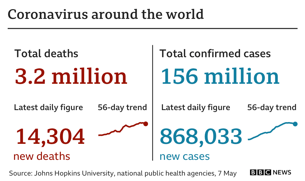 Global statistics show 3.2m deaths, up 14,304 in the latest 24-hour period. In total, there have more than 156m confirmed cases, up 868,033 in the latest 24-hour period