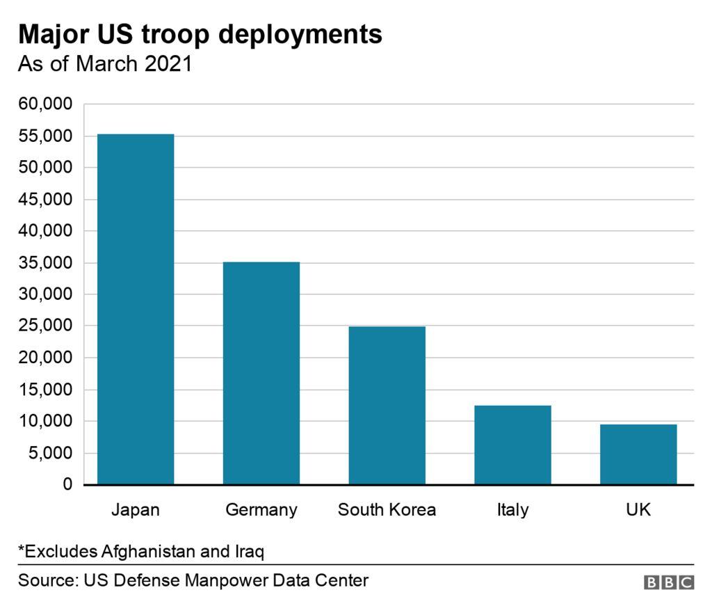 Bar chart showing major US troop deployments