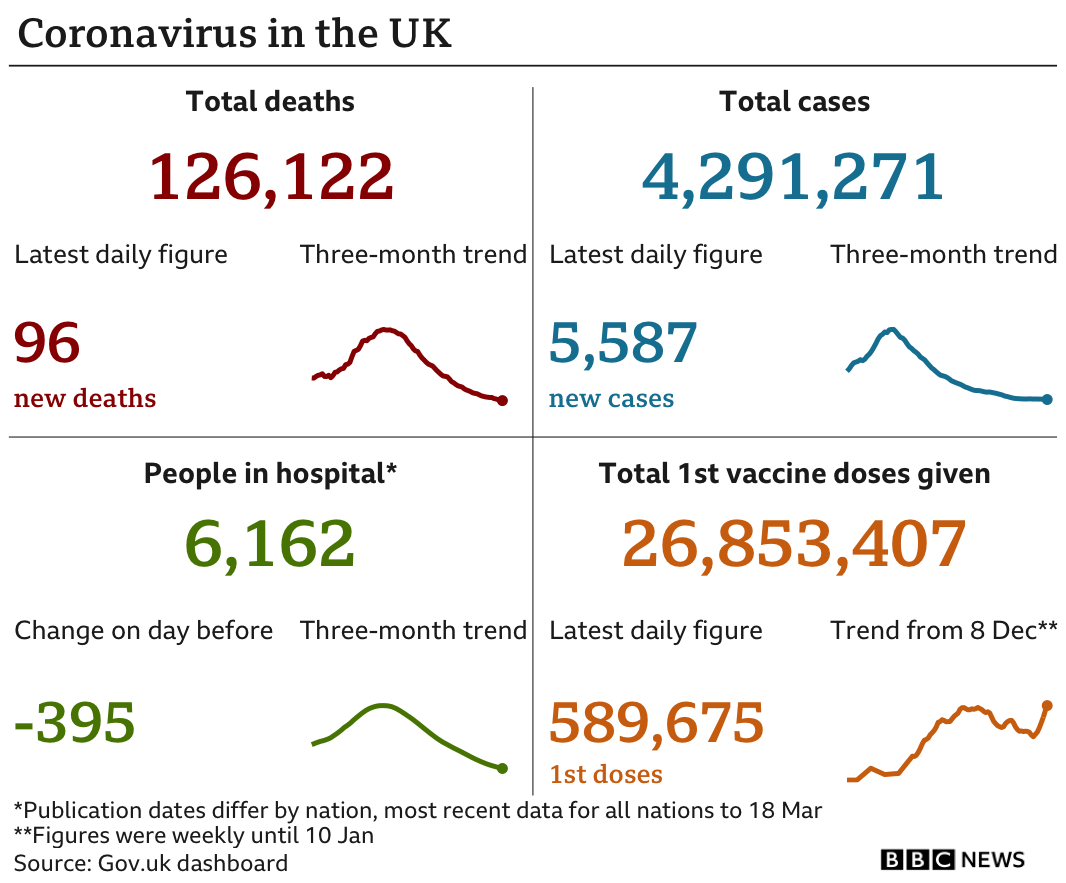 Government statistics show 126,122 people have now died, up 96 in the past 24 hours. In total 4,291,271 people have tested positive, up 5,587. there are 6,162 people in hospital, down 395. In total 26,853,407 people have received their first vaccination, up 589,675 in the past 24 hours, updated Saturday 20 March