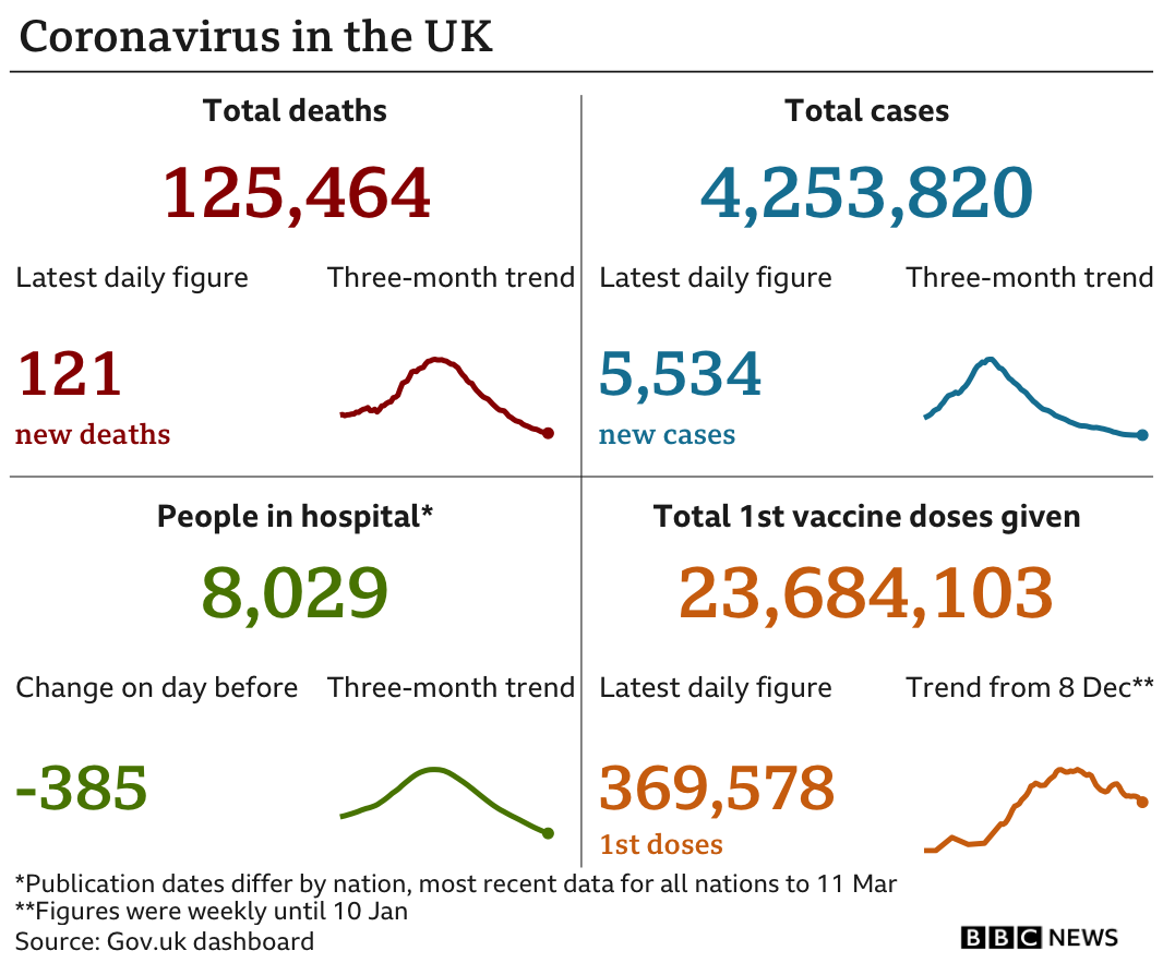 Graphic showing the government data in the UK: 125,343 deaths in total, with 175 in the latest 24-hour period; 4,453,820 cases in total, with 5,534 in the latest 24-hour period; 8,029 people in hospital; 23,684,103 people have been given a first dose of vaccine