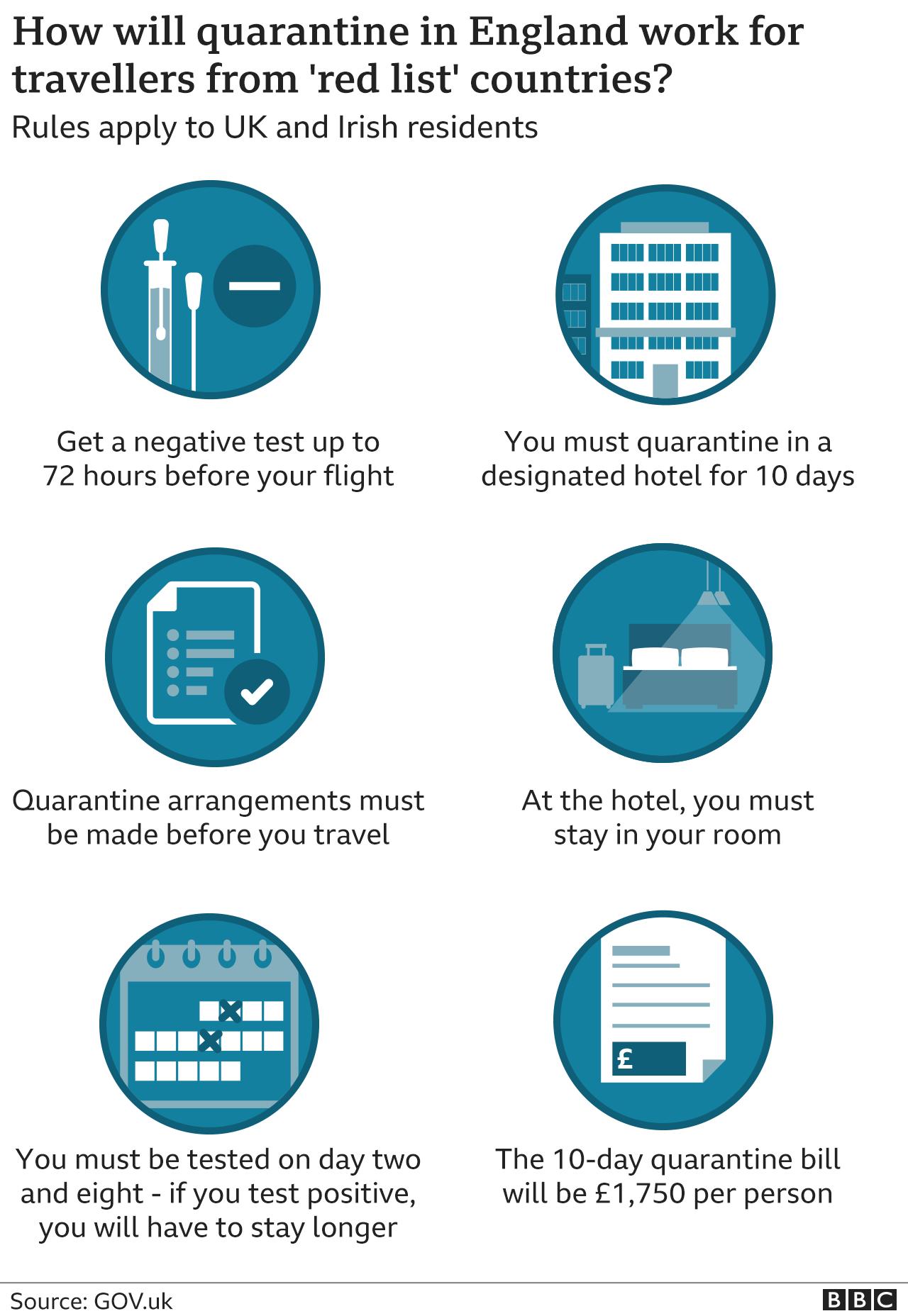 Quarantine rules for England