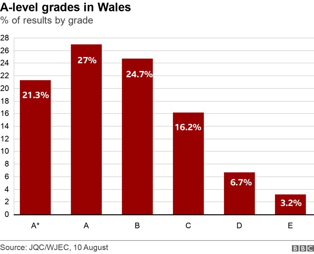 A-level grades chart