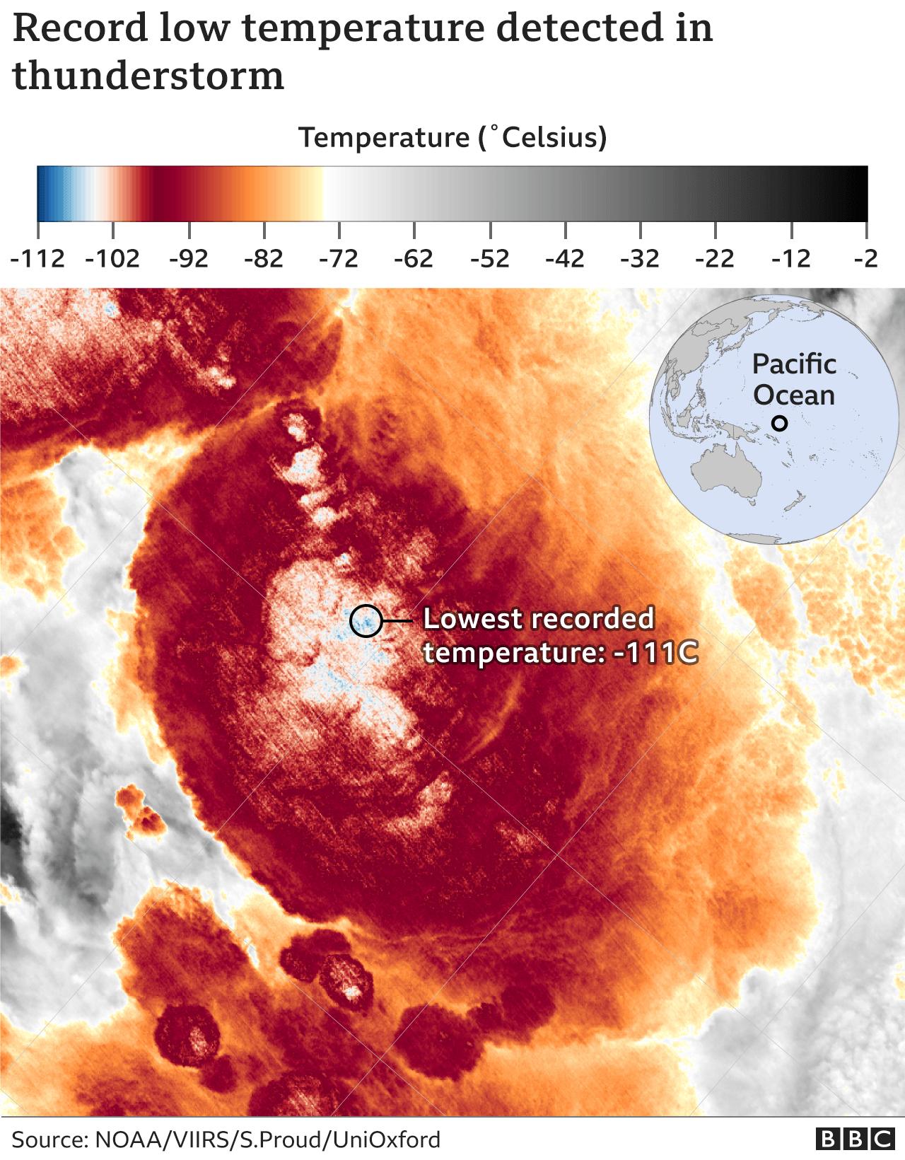 Cloud temperatures