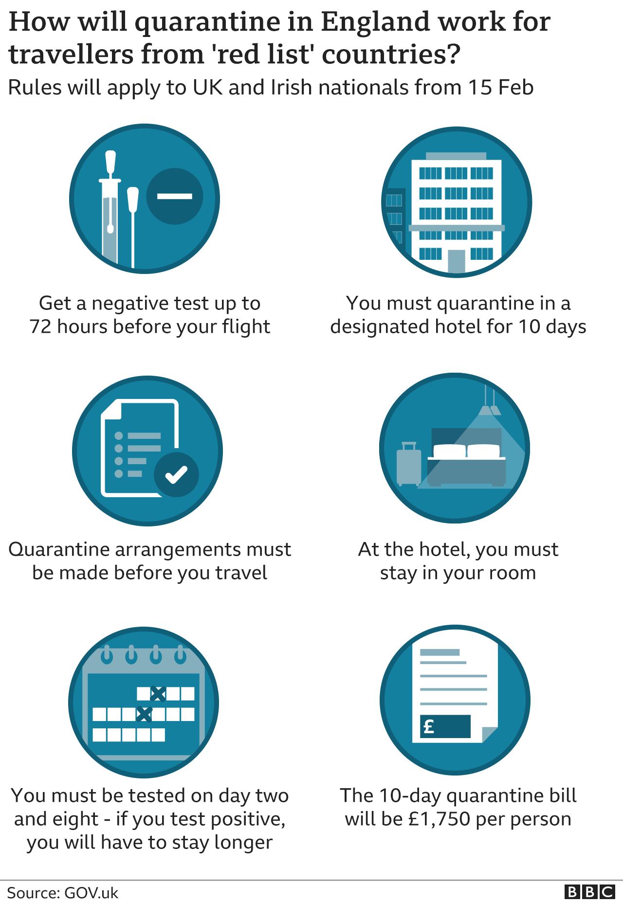 9 February quarantine rules explainer