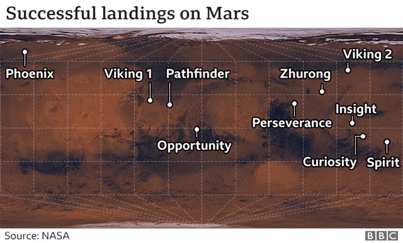 Successful landings