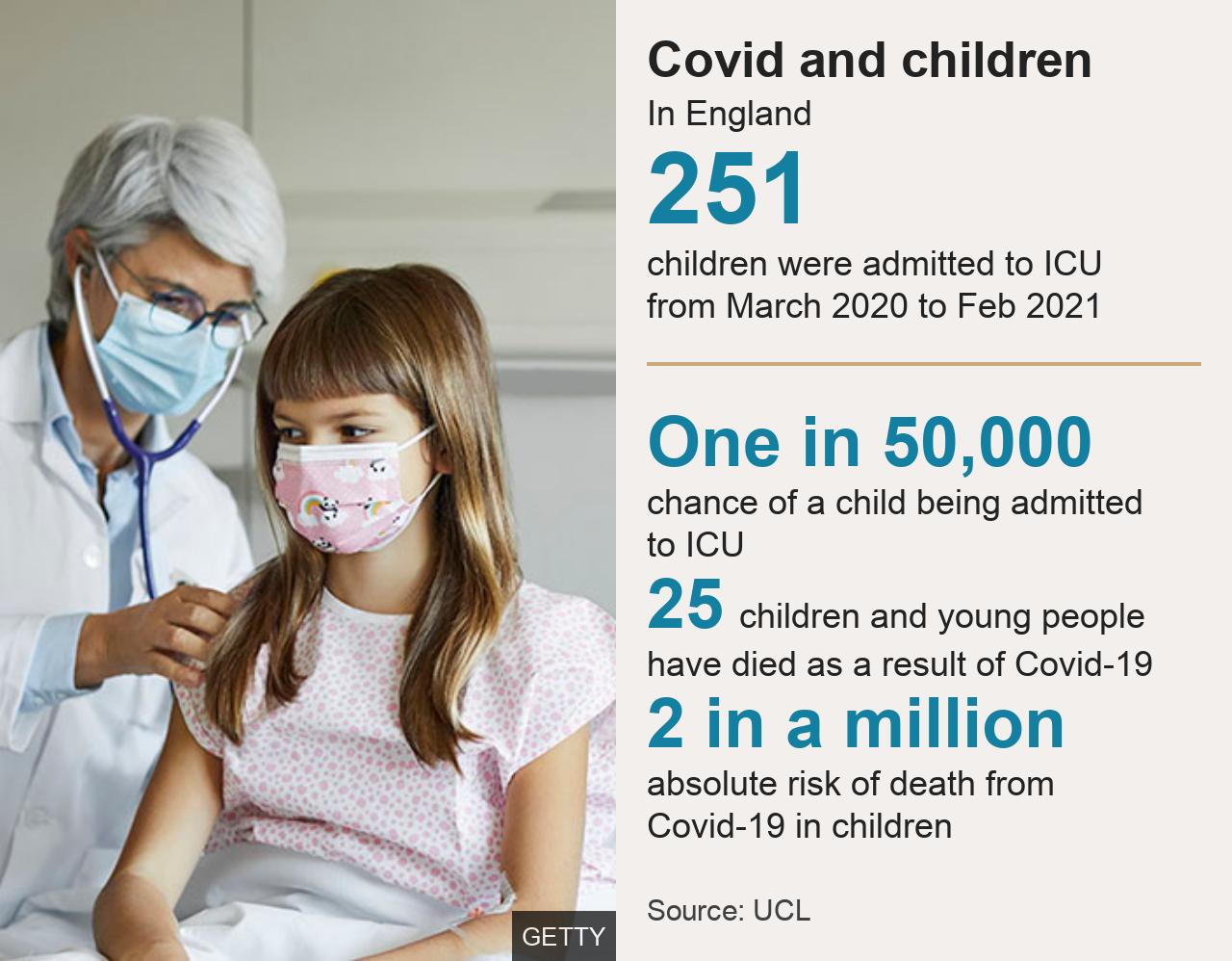 Covid in children graphic