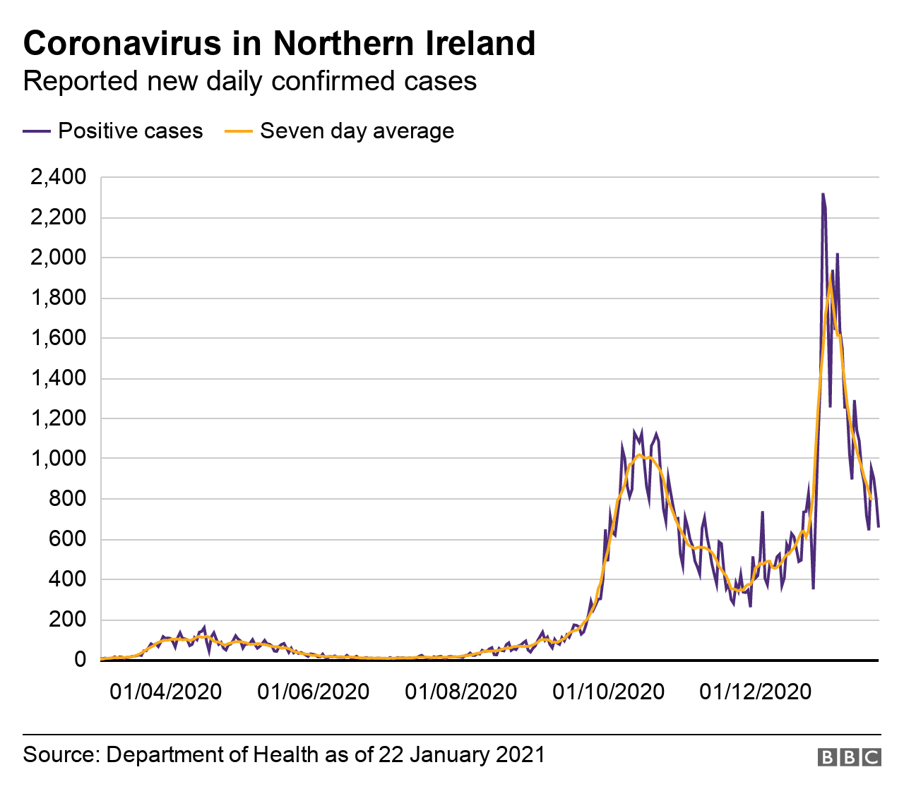 A graph showing the number of coronavirus cases in Northern Ireland