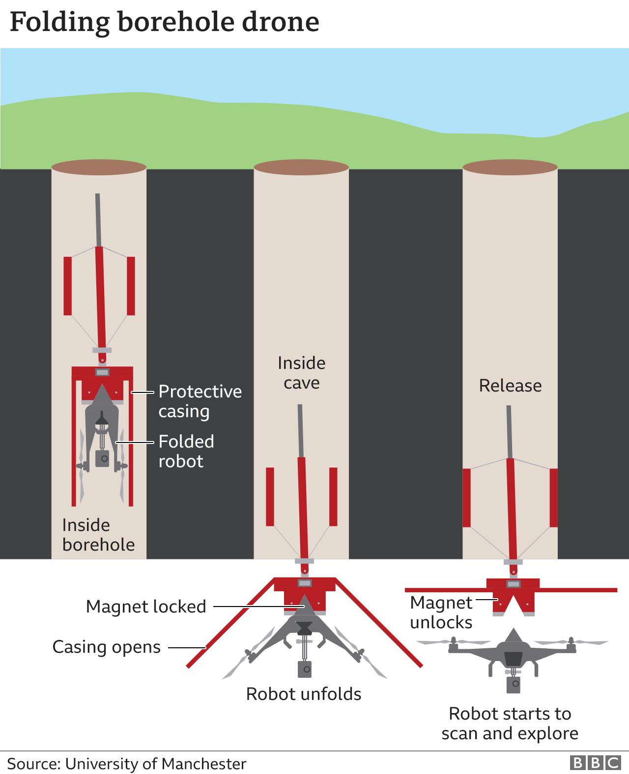 Folding borehole drone