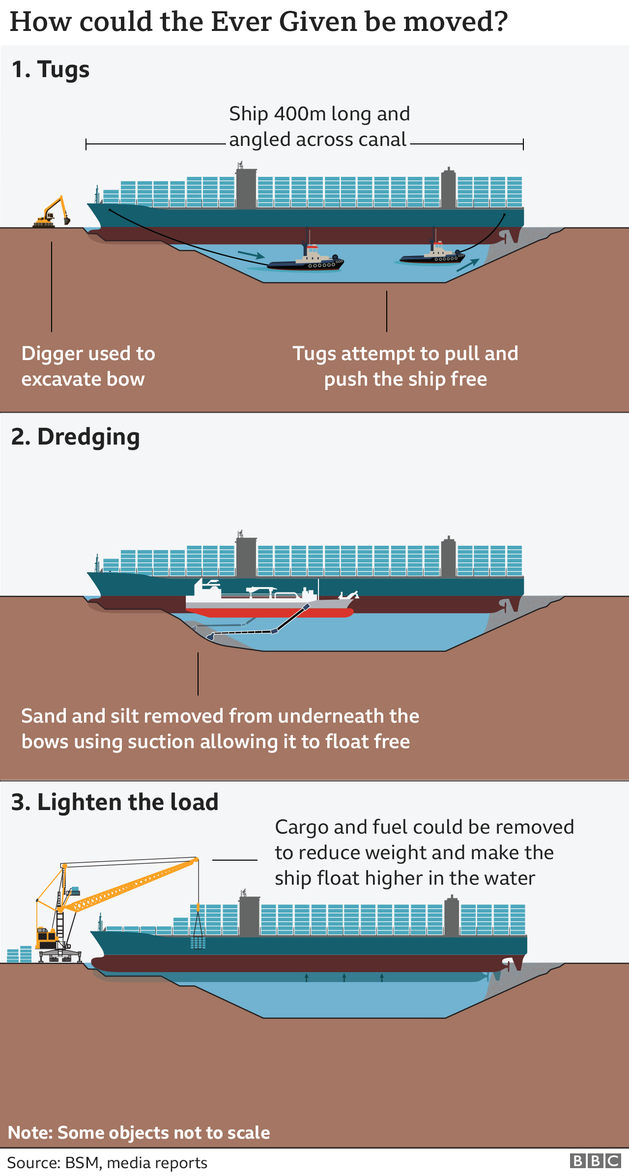 Graphic showing the three main ways in which salvage teams will attempt to refloat the Ever Given. Tugs could be used to pull the ship away from the banks of the Suez canal. Dredgers could use suction to remove sand and silt from below the vessel. And cargo and fuel could be removed to allow the ship to float higher in the water