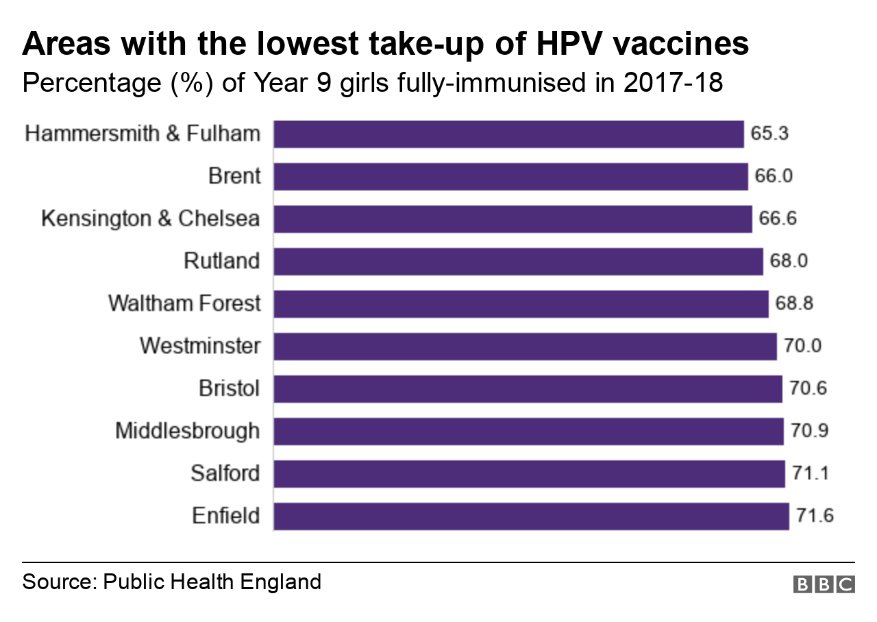 hpv vaccine nhs wales