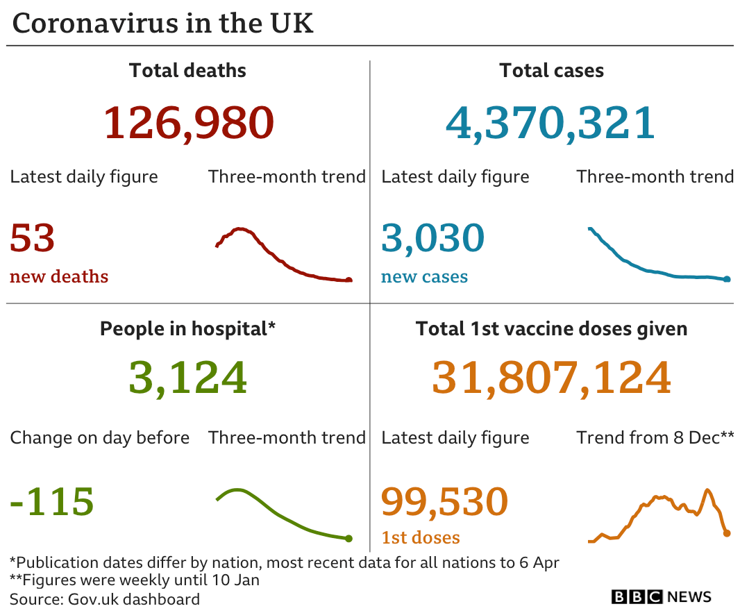 Graphic showing UK daily coronavirus figures